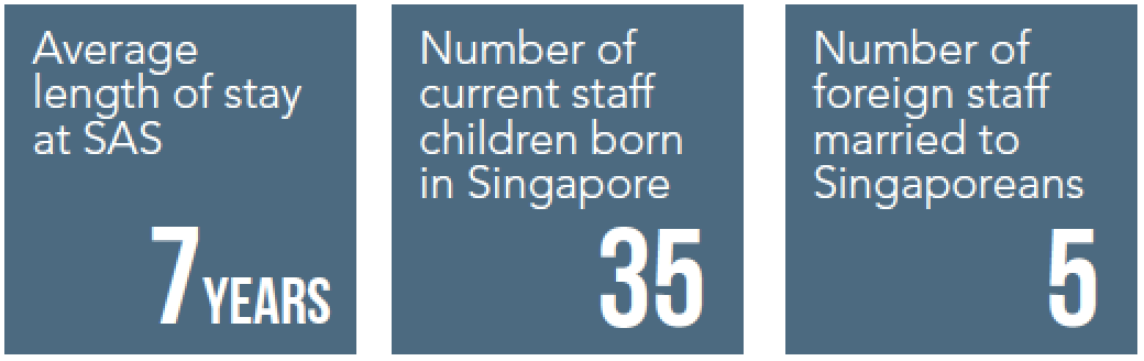 facts about foreign staff contributions to Singapore