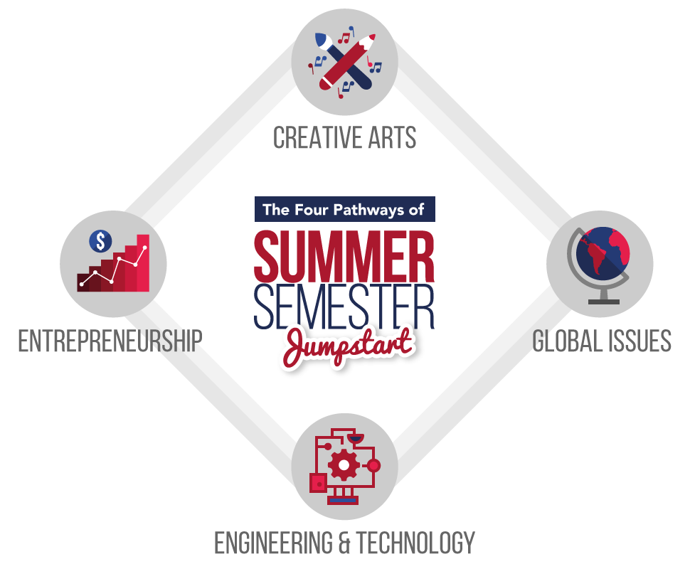 Summer Semester Jumpstart Session 3