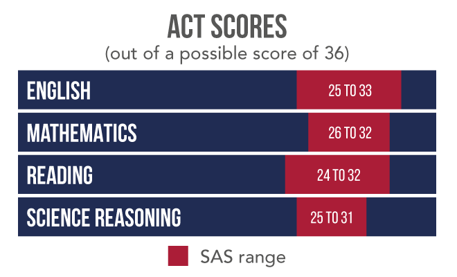 ACT scores English Mathematics Reading Science Reasoning
